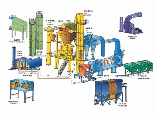 lb系列沥青混合料搅拌机部件